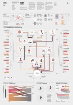 Mothers matter By densitydesign Information Architecture, Information Design, Information Graphics, Information Visualization, Data Visualization, Design Thinking Process, Design Process, Process Chart, Visual Map