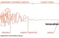 Design Thinking as a Strategy for Innovation  Design Thinking is a methodology used by designers to solve complex problems, and find desirable solutions. I think this article is a good resource when thing about being creative. Creativity is hard to teach, and I though this was a good way of addressing that.