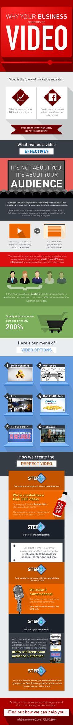 Hola: Una infografía sobre La importancia del vídeo para tu empresa. Vía Un saludo