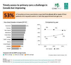 53% of Canadian primary care doctors reported that almost all or most of their patients who request a same- or next-day appointment can get one.