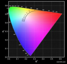 UNDERSTANDING SPECTROGRAPHS AND CHROMATICITY GRAPHS