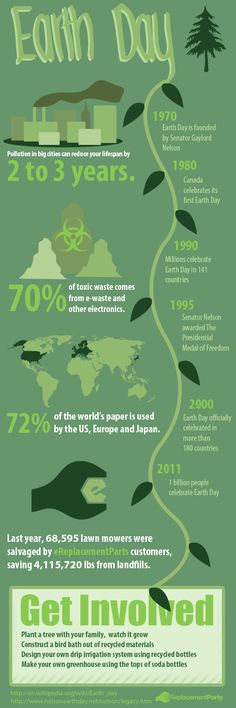 Earth Day #infographic