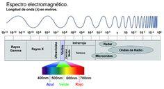 1.El estímulo luminoso es la radiación electromagnética y como podemos observar en la foto el ojo humano solo percibe una pequeña parte de esta radiación. Por debajo de los valores indicados, estaríamos en la radiación ultravioleta (invisible al ojo humano) y por encima, seria luz infrarroja la cual tampoco podemos percibir.