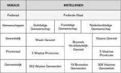 Beleidsniveau's in België
