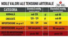 varicoză din tensiunea arterială crescută)