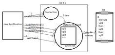 JDBC Batch Processing (Batch insert, update and delete)