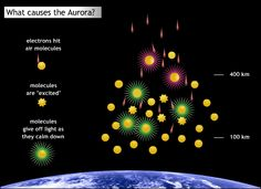 The light from an aurora is caused by charged particles (mostly electrons) that come from inside the magnetosphere and then speed up to very high speeds as they barrel down along magnetic field-lines into the upper atmosphere. As they collide with the gas, they excite the atoms and molecules, which emit light when they relax from their excited state. (Credit: UC Regents)