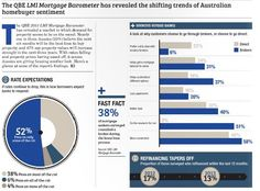 The QBE 2013 LMI Mortgage Barometer has revealed a market in which demand for property seems to be on the mend. Nearly one in three Aussies (32%) believe that next six months will be the best time to buy property, and 47% say property values will increase strongly in the next three years. With rates falling and property prices having eased off, it seems Aussies are giving housing another look. Here's a glance at some of the report's findings. Buy Property, Property Values, Property Prices, Aussies, Home Buying, Infographic, Marketing, News, Infographics