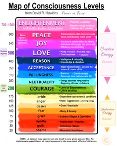 Your vibrational frequency matters. MAP OF CONSCIOUSNESS LEVELS - find where you live energetically on this consciousness map. - live in higher energy states to change your life.