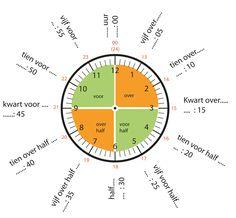 Kloklezen tot op 5 min nauwkeurig; analoge klok