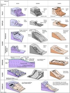 L'angolo della Geologia: How does BGS classify landslides? Earth Science Lessons, Earth And Space Science, Science And Nature, Life Science, Physical Geography, Geography Gcse, Plate Tectonics, Science Fair Projects, Science Ideas