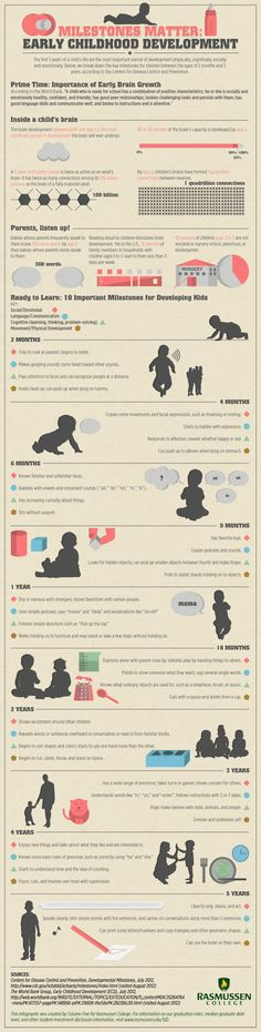 """This great infographic on your child's social, physical, cognitive, and language development was put together by Rasmussen College. It was created """"from a deep desire to advocate for young children, families, and early childhood professionals"""" with the goal to help parents """"understand children's development and apply that understanding..."""
