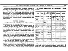 Monthly Bulletin, Indiana State Board of Health, 1915 v18 n12: Table of winter cholera epidemics  Source: https://scholarworks.iupui.edu/bitstream/handle/1805/4723/im-iumed-iph-1915-v18n12.pdf?sequence=1&isAllowed=y
