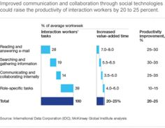 """""""To reap the full benefit of social technologies, organizations  must transform their structures, processes, and cultures."""""""