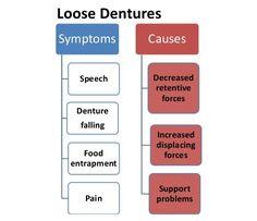 loose dentures symptoms and causes