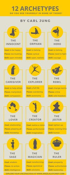 12 archetypes for character development - Schreibtipps - Quotes Book Writing Tips, Writing Resources, Writing Help, Writing Prompts For Writers, Writing Process, Writing Ideas, Jungian Archetypes, Carl Jung Archetypes, Personality Archetypes