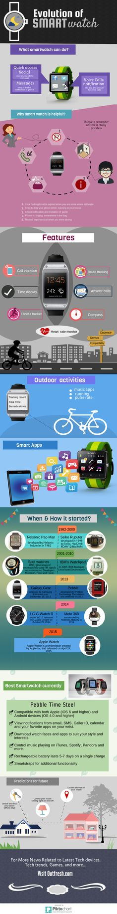 Evolution of Smartwatch from Casio to Apple