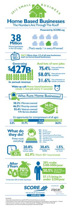 New #Infographic: Home Based #Businesses #smallbiz