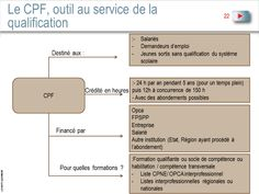 Compte Personnel Formation - CPF