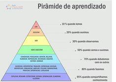 Rede Mulher Empreendedora Essa pirâmide foi idealizada por William Glasser, um psiquiatra norte-americano. Segundo ele, aprender não é o mesmo que memorizar e só é possível por meio da prática. E o melhor: você aprende mais quando compartilha conhecimento.