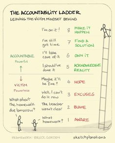 The accountability ladder When something doesn't go right, or something needs doing, there are lots of ways to respond. If you choose a victim mentality it's easy to ignore the situation, blame others for it, declare your powerlessness or just wait. Personal Development Skills, Self Development, Leadership Development Training, Professional Development, Developement Personnel, Victim Mentality, Leadership Coaching, Educational Leadership, Leadership Strengths