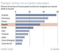 Los ordenadores en la escuela no mejoran las notas de los estudiantes, según la OCDE | Matemolivares