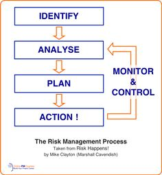 Risk analysis is both easy and hard at the same time. If that sounds confusing, read on, because we'll make everything clear. But one thing is for sure. No project manager can get by without knowing how to analyze risk on your project. Project Risk Management, Program Management, Business Management, Nursing Leadership, Leadership Skill, Risk Analysis, Swot Analysis, Agile Software Development, Web Design