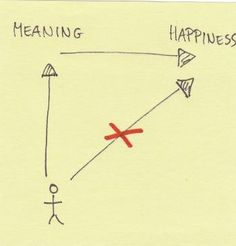 """""""It's the very pursuit of happiness that thwarts happiness.""""  -Victor Frankl"""