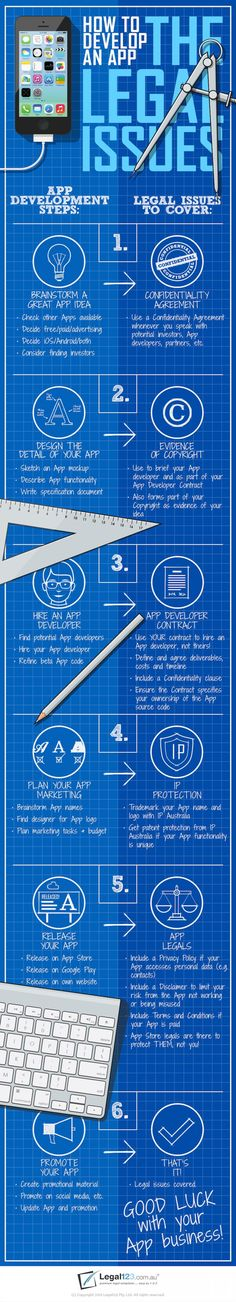How to Develop an #App: The Legal Issues