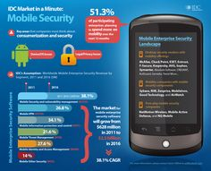 Check out @IDC's Market in a Minute #Infographic on Mobile Security in the enterprise