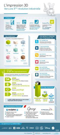 Infographie Impression 3D : la 3ème révolution industrielle source Ezalys / Journal du Geek http://www.journaldugeek.com/2013/09/25/infographie-impression-3d/