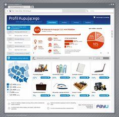 Raport: Profil klienta internetowego [INFOGRAFIKA]