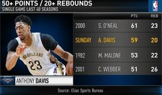 In the last 40 years only 3 other players did what Anthony Davis did tonight. Anthony Davis, Rebounding, Nba, 40 Years, Basket