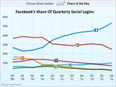 Facebook log ins get you into other networks and blare out things onto your Facebook network you often don't intend. The ghost machine still holds the key to monetization. The analysts are off track.
