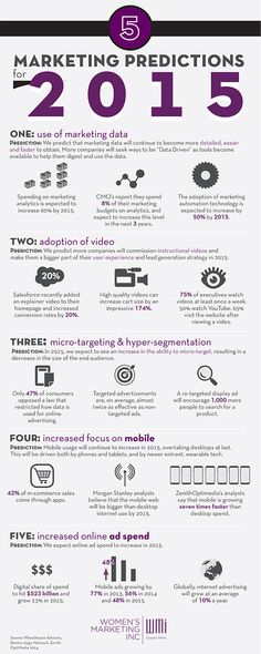 Marketing Predictions for 2015 #infographic