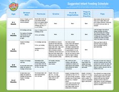 Infant Feeding Chart. When to introduce which foods to baby ...