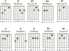 Guitar Coast: Como Aprender a Tocar Guitarra Sozinho                                                                                                                                                      Mais