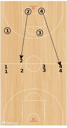 Basketball Drills: Competitive 31 This competitive scoring drill came from the FastModel Sports Basketball Plays and Drills Library. You can also find out more about FastModel Play Diagramming software by clicking this link: FastDraw. Sport Basketball, Basketball Academy, Street Basketball, Basketball Practice, Basketball Workouts, Basketball Skills, Basketball Pictures, Basketball Uniforms