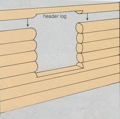 how to build log cabins Log cabin interior construction Log Cabin Plans, How To Build A Log Cabin, Cabin Kits, Cabin Homes, Log Homes, Cabins And Cottages, Log Cabins, Tiny Cabins, Forest Cabin