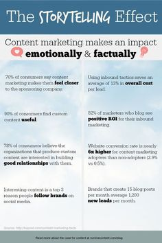 The Storytelling Effect: Content Marketing's Real Impact - Expolore the best and the special ideas about Content marketing Content Marketing Strategy, Business Marketing, Internet Marketing, Online Marketing, Inbound Marketing, Social Media Marketing, Business Tips, Marketing Ideas, Advertising Strategies