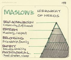 Maslow's Hierarchy of needs. The basic idea goes. Kaizen, Maslow's Hierarchy Of Needs, Knowledge Management, Self Actualization, Behavioral Science, Critical Thinking Skills, Useful Life Hacks, Life Advice, Wisdom Quotes