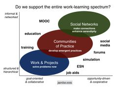 The Learning Grid - Harold Jarche