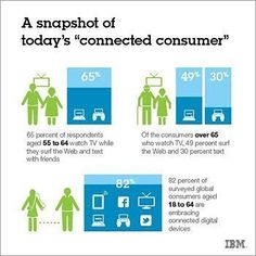 Snapshot of Todays Connected #Consumer | #ConsumerExperience #CustomerJourney #customerdevoted #CustomerCentric http://ift.tt/2lrzQ8E