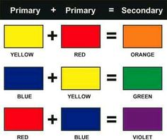 Secondary Color Wheel Two Primary Colors Mixed Together