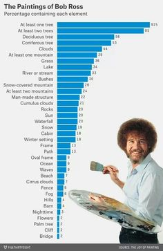 Statistical analysis of Bob Ross paintings