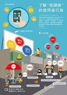 google行動裝置統計(20121201)
