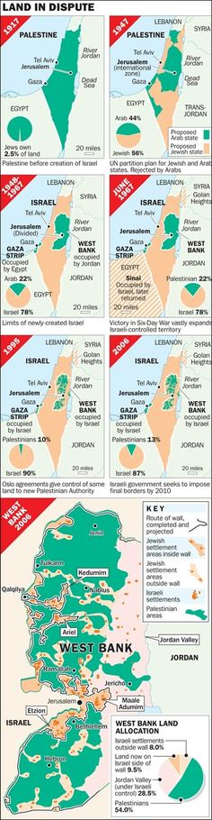 Disputed Land of Israel and The Palestinians- The Shrinking Map of Palestine. A very interesting info graphic on the case of Palestine! Human Geography, World Geography, Ap World History, History Facts, Heiliges Land, France Culture, Historia Universal, Little Paris, Israel Palestine