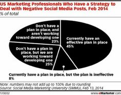 Marketers Not Prepared for Negative Feedback: New Research