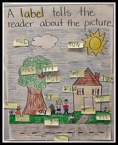 College essay anchor charts had the kids turn and talk about why its important to label things. We decided that labels help us know what is inside of a box, and labels help us know what pictures are in our illustrations. We made this label anchor chart. 1st Grade Writing, Work On Writing, Teaching Writing, Writing Activities, Writing Process, Writing Ideas, Teaching Ideas, Kindergarten Anchor Charts, Writing Anchor Charts