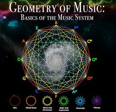 Sacred Geometry: Geometry of Music (Basics of the Music System) | #sacredgeometry